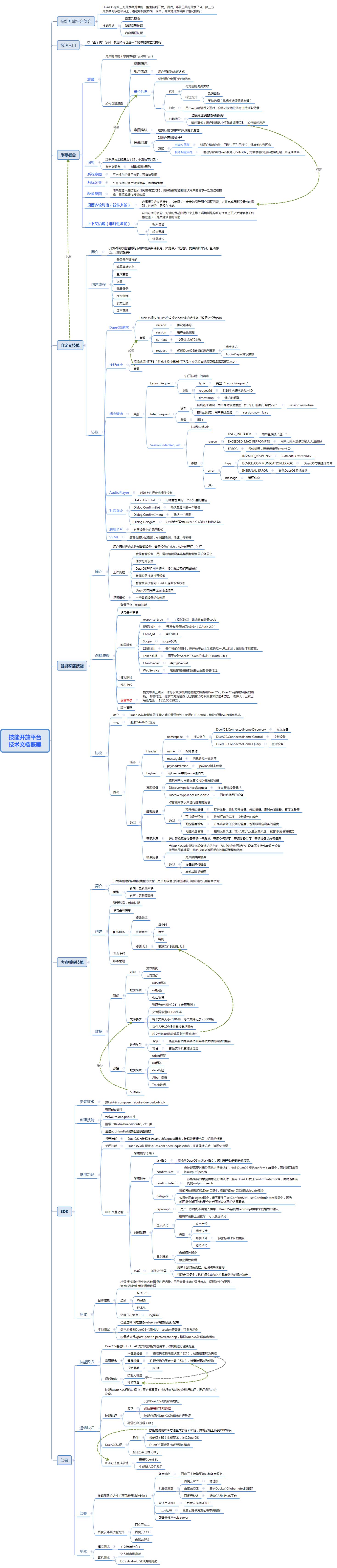 技能开放平台 技术文档概要.png